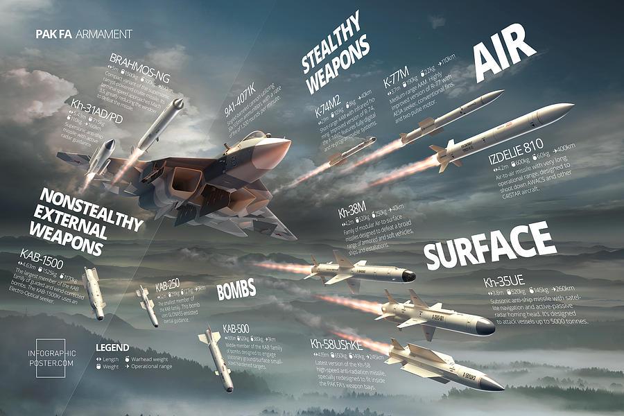 Military Digital Art - Pak Fa Armament Infographic by Anton Egorov