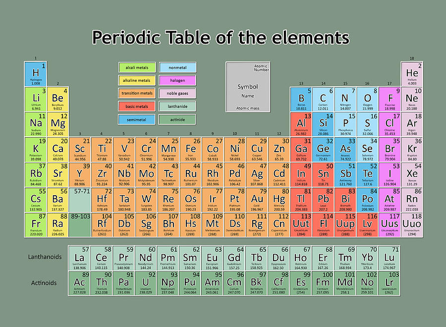 Periodic Table Of The Elements 7