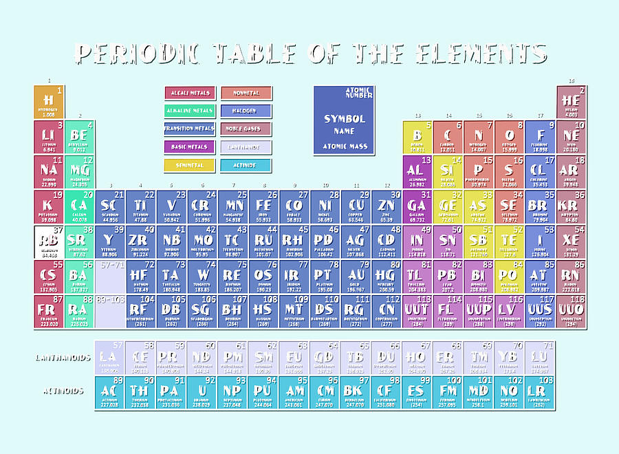 Periodic table periodic table of the elements blanket throw periodic table of the elements 9 digital art by bekim art urtaz Choice Image