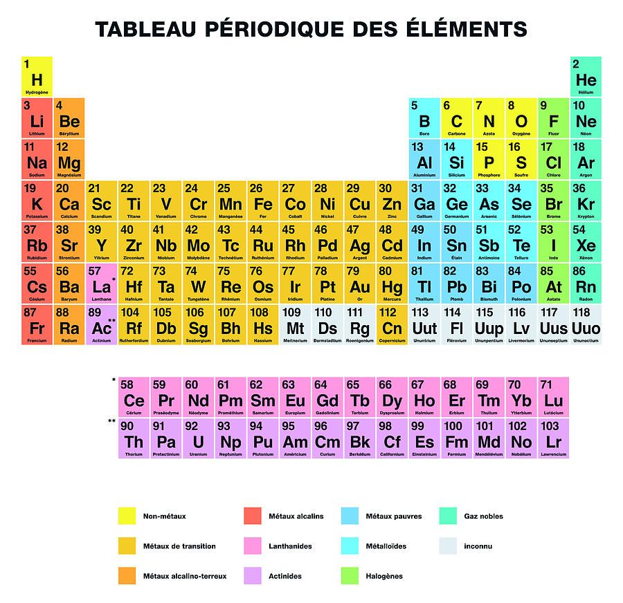 Periodic table of the elements french labeling digital art by peter periodic table digital art periodic table of the elements french labeling by peter hermes furian urtaz Choice Image