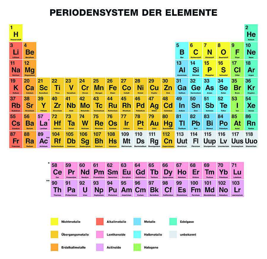 Periodic Table Of The Elements German Labeling Digital Art By Peter