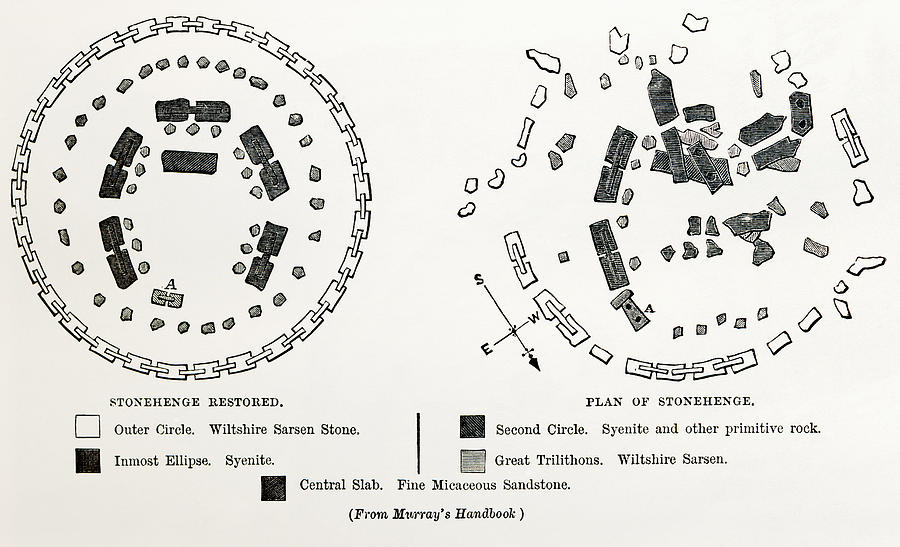 Plan Of Stonehenge As If Restored Drawing By Vintage