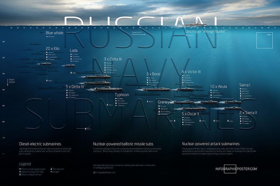 Submarine Digital Art - Russian Navy Submarines Infographic by Anton Egorov