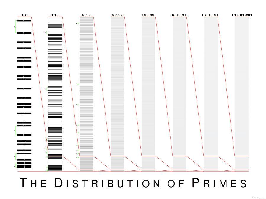 Mathematics Digital Art - The Distribution of Primes by Martin Weissman