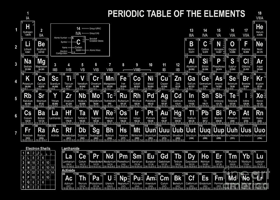 the periodic table elements with style pdf