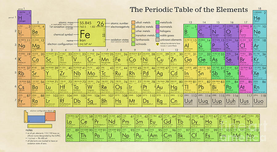 The Periodic Table Of The Elements Digital Art By Olga Hamilton