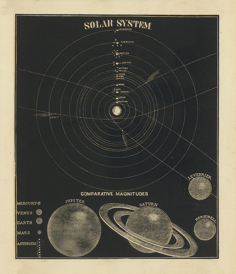 Celestial Map Drawing - The Solar System Celestial Chart - Antique map - Historical Map - Atlas Map by Studio Grafiikka
