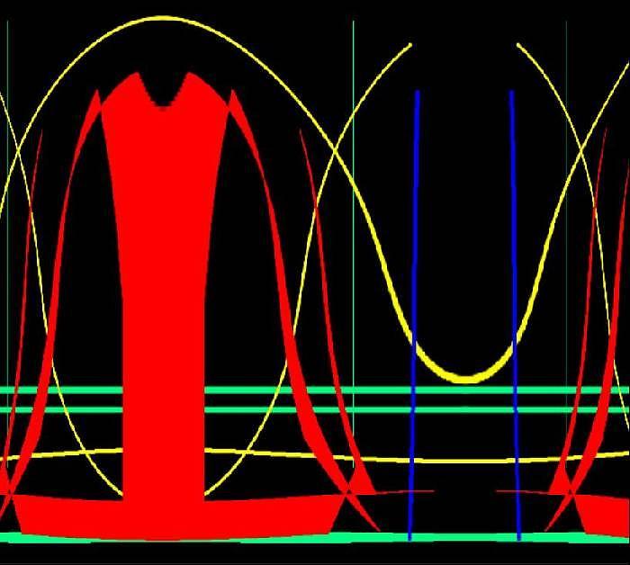 Sine Digital Art - Waves by Ricardo G Silveira