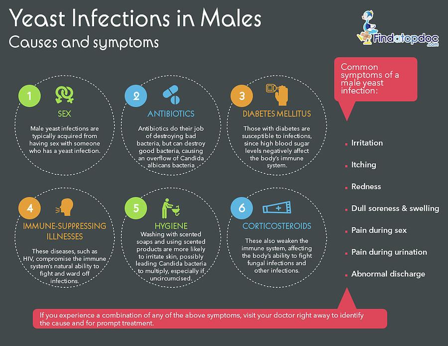 candida symptom män
