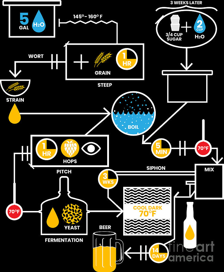Beer Brewing Schematic Brewer Brewery Gift