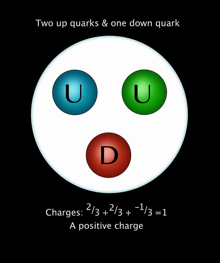 Proton Quarks, Illustration by MONICA SCHROEDER