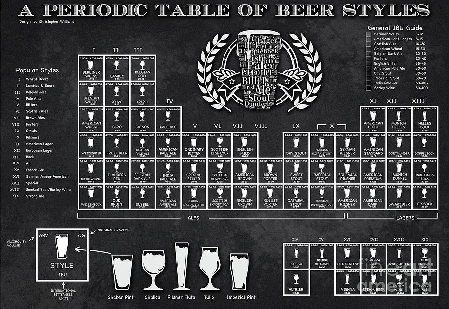 Beer Digital Art - A Periodic Table Of Beer Styles by Christopher Williams