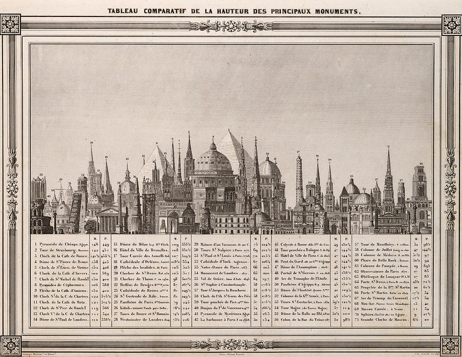 Comparative Chart Of The Heights Of Important Monuments - Historical Illustrated Chart - Vintage Mixed Media