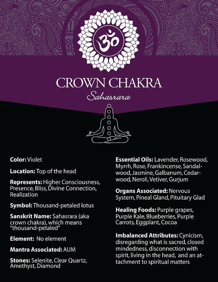 Crown Chakra Poster #48