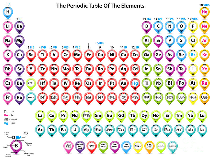 Actinides Digital Art - Detailed Periodic Table Of Elements by Fazakas Mihaly