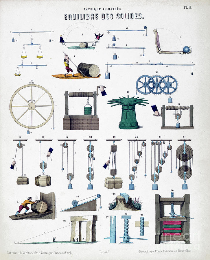 Equilibrium Of Solids, C1850 Drawing by Print Collector