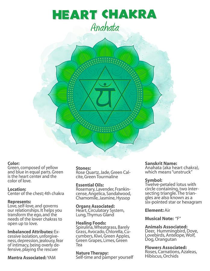 Heart Chakra Poster #31