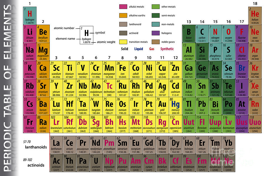 Symbol Digital Art - Periodic Table Of Elements by Pablofdezr