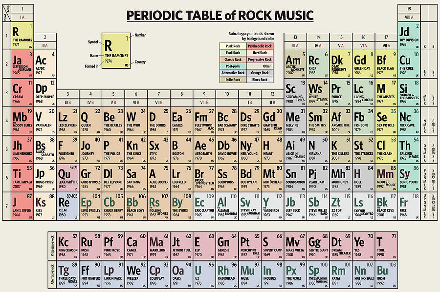 Periodic Table of Rock Music by Zapista Zapista