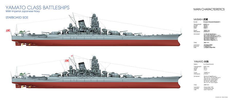 Yamato Class Battleships Starboard Side