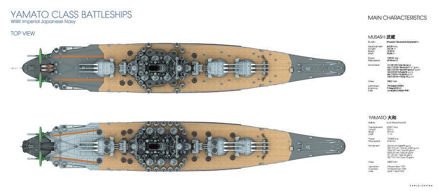 Battleship Digital Art - Yamato Class Battleships Top View by Carlo Cestra