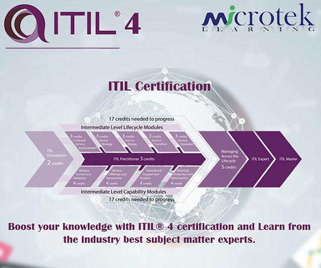 Itil Certification Mixed Media by Taylor Stone