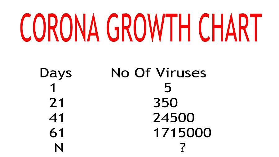 Corona Growth Chart Photograph