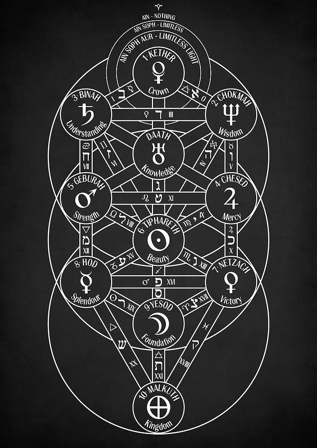 Kabbalah Digital Art - Kabbalistic Tree of Life by Zapista OU