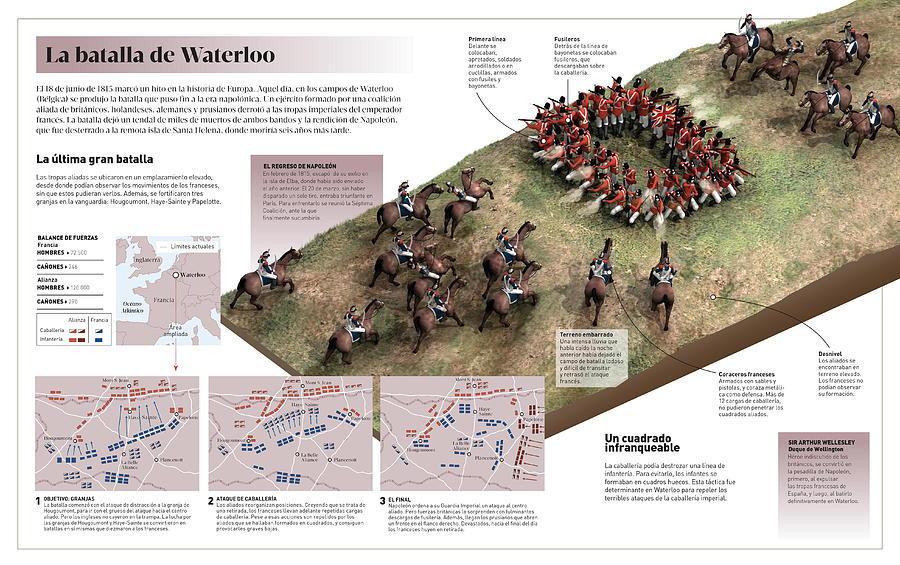 La batalla de Waterloo by Album
