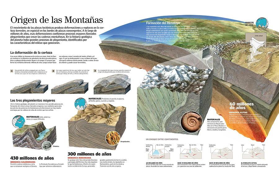 Origen de las montanas by Album