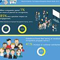 Employee Engagement by Employee Engag