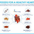 Foods For A Healthy Heart by FindaTopDoc