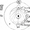 Galen, Phases Of The Moon, Diagram by Wellcome Images