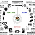 Joseph Campbell Monomyth by Patrick Anthony Pierson