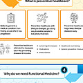 Know About Functional Medicine And Preventive Healthcare Infographic by Intelligent Ageing