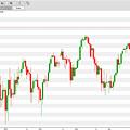 Wall Street Daily Chart 08/08/2018 Close by Hood aka Ludzska