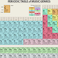 Periodic Table Of Music Genres by Zapista Zapista